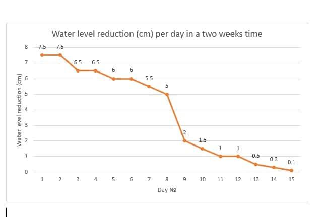 Vattennivåreduktion (cm) per dag på två veckors tid